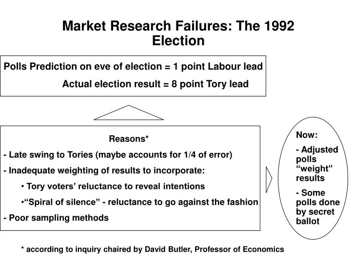 Market Research Failures: The 1992 Election