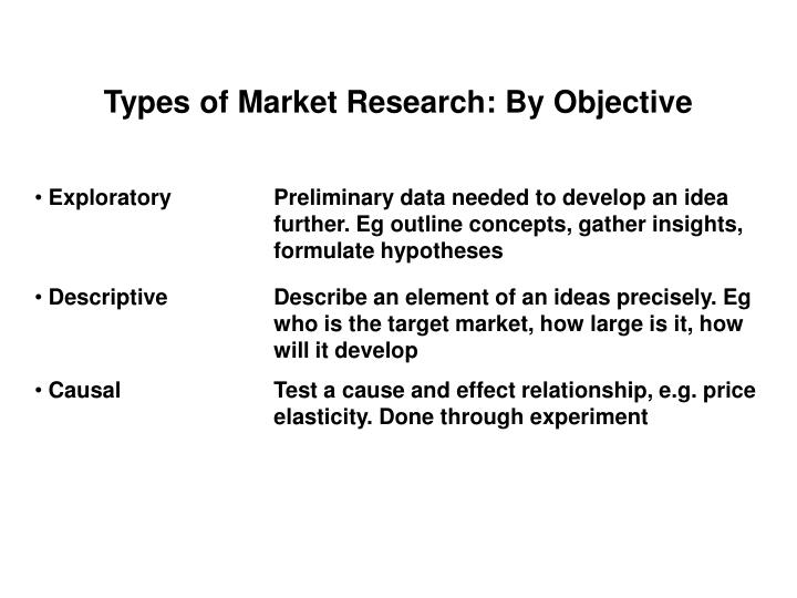 Types of Market Research: By Objective