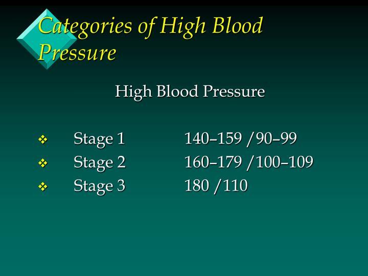 Categories of High Blood Pressure