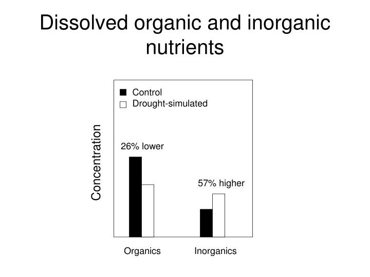 Dissolved organic and inorganic nutrients