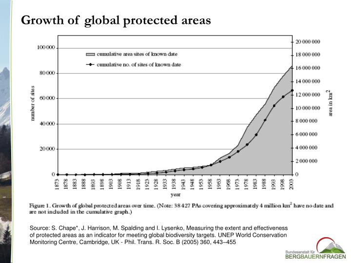 Growth of global protected areas