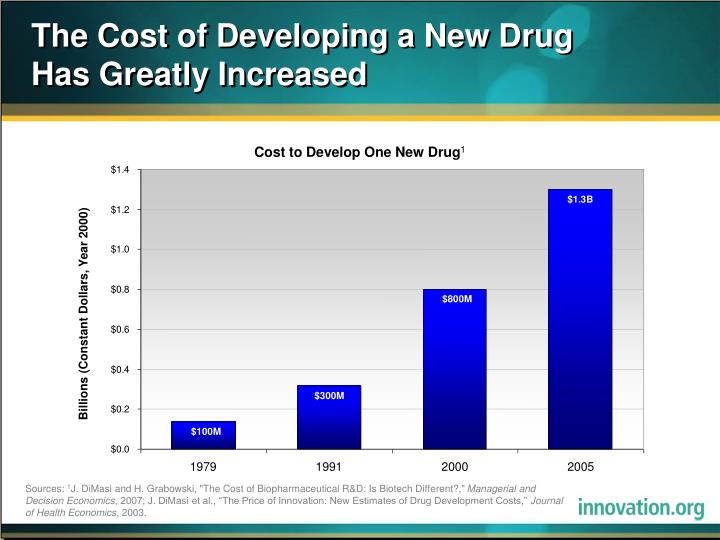the cost of developing a new drug has greatly increased