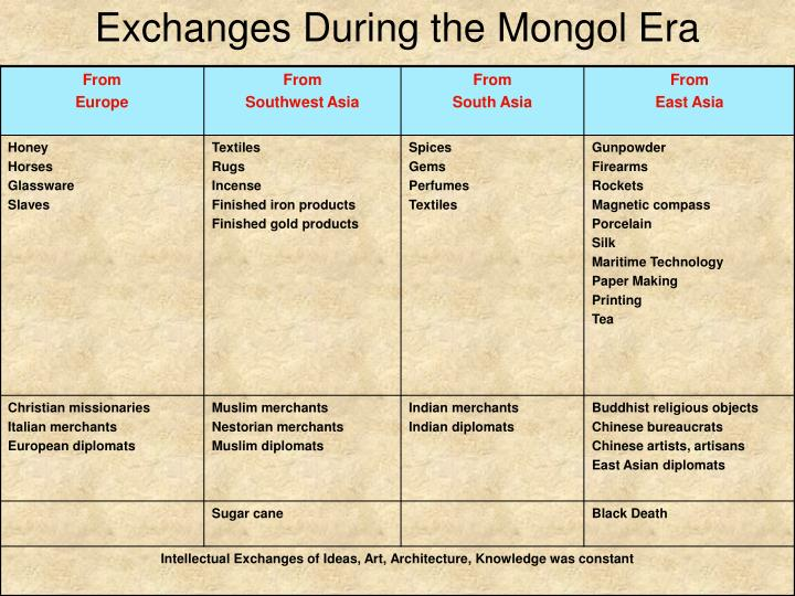 Exchanges During the Mongol Era