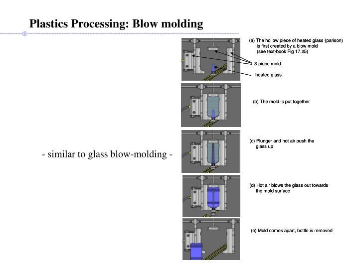 Plastics Processing: Blow molding