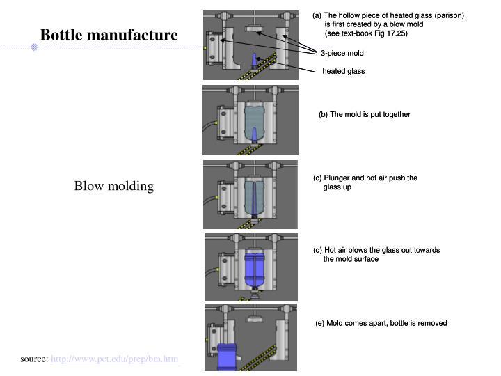 Bottle manufacture