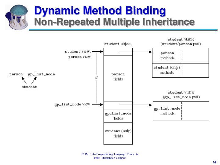 Dynamic Method Binding