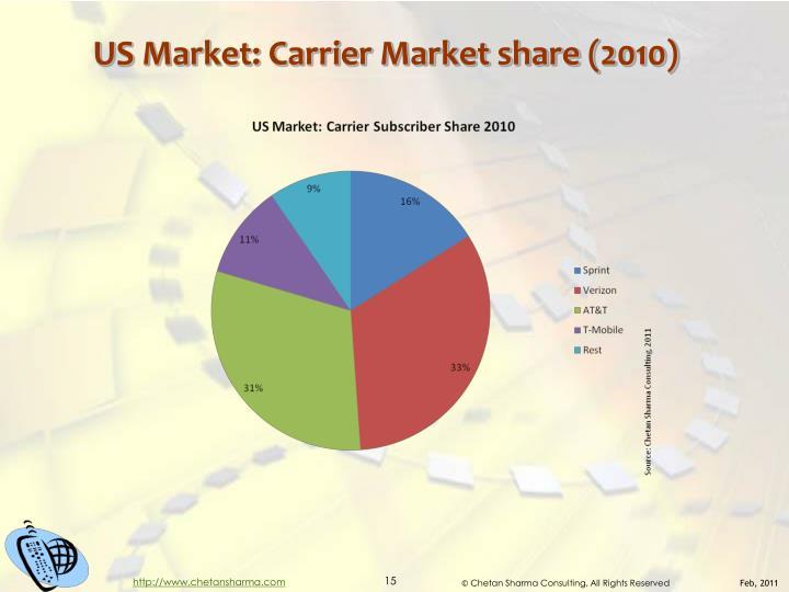 US Market: Carrier Market share (2010)