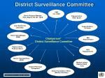 district surveillance committee