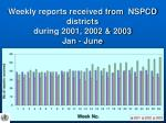 weekly reports received from nspcd districts during 2001 2002 2003 jan june
