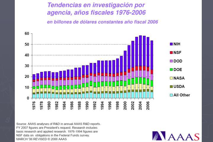 Tendencias en investigación por agencia, años fiscales 1976-2006