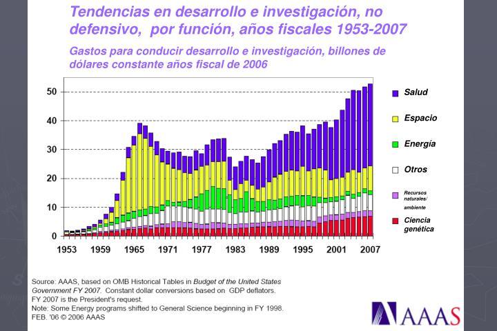 Tendencias en desarrollo e investigación, no defensivo,  por función, años fiscales 1953-2007