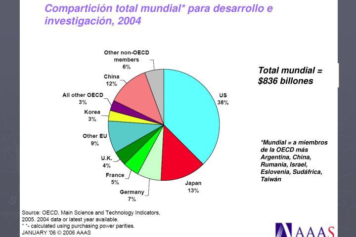 Compartición total mundial* para desarrollo e investigación, 2004