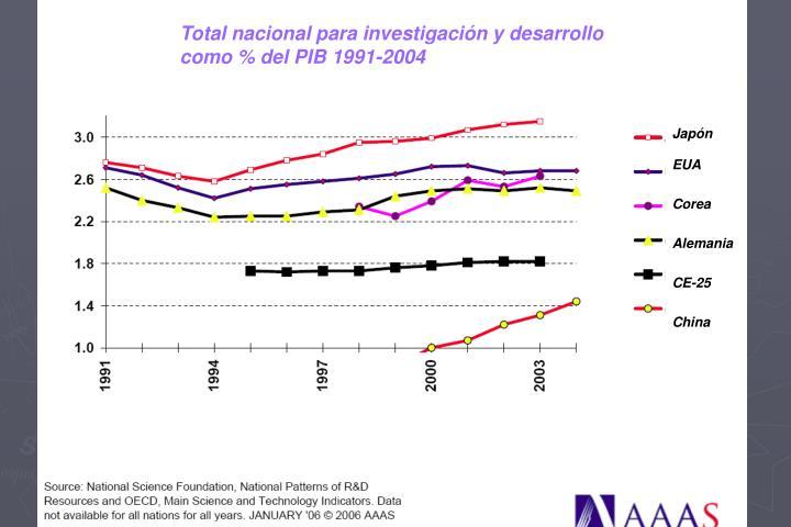 Total nacional para investigación y desarrollo como % del PIB 1991-2004