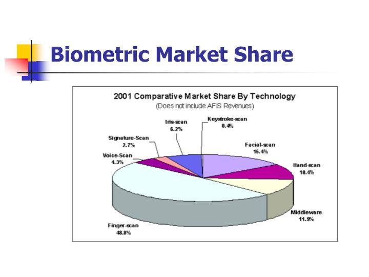 Biometric Market Share