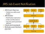 jms job event notification