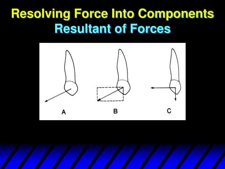 Resolving Force Into Components