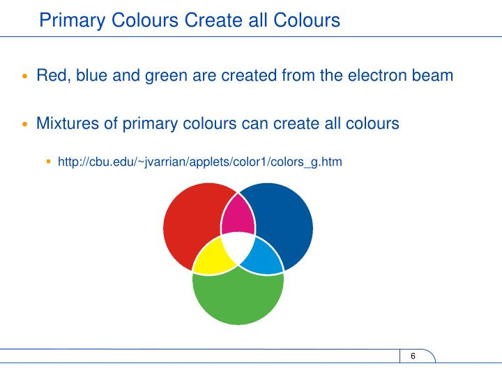 Red, blue and green are created from the electron beam
