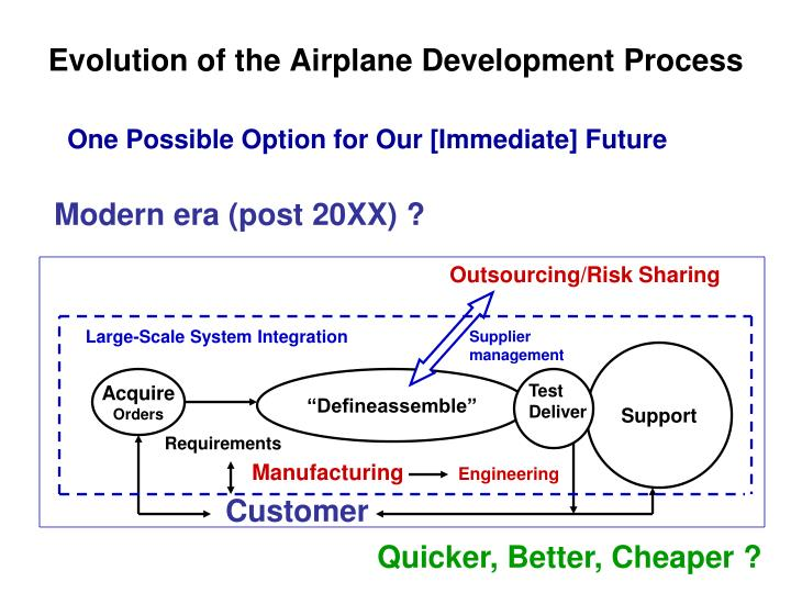 Evolution of the Airplane Development Process