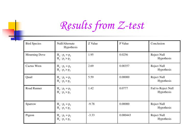 Results from Z-test