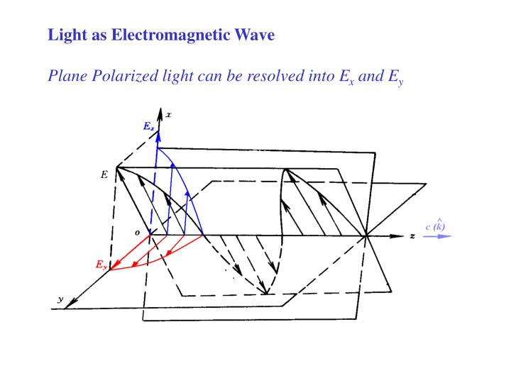 Light as Electromagnetic Wave