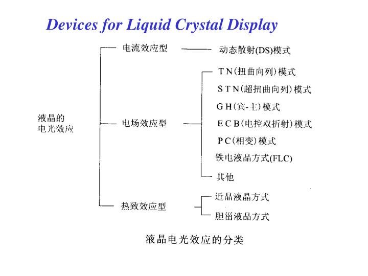 Devices for Liquid Crystal Display