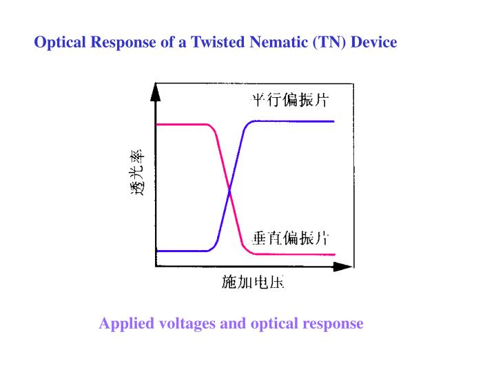 Optical Response of a Twisted Nematic (TN) Device