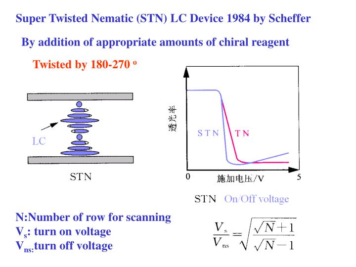 Super Twisted Nematic (STN) LC Device 1984 by Scheffer