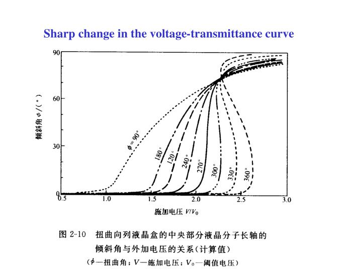 Sharp change in the voltage-transmittance curve