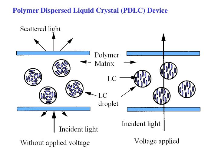 Polymer Dispersed Liquid Crystal (PDLC) Device