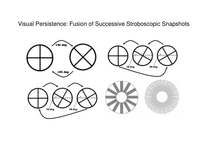 Visual Persistence: Fusion of Successive Stroboscopic Snapshots