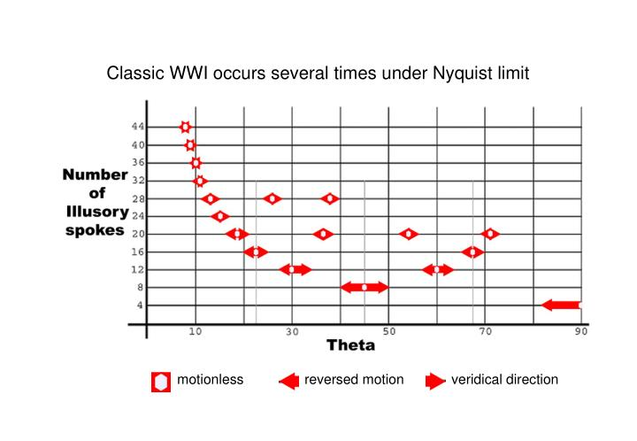 Classic WWI occurs several times under Nyquist limit