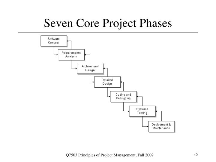 Seven Core Project Phases