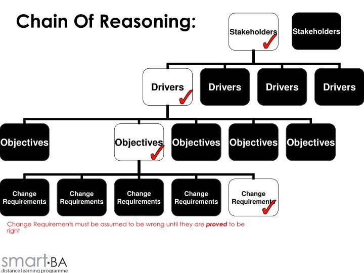 Chain of reasoning