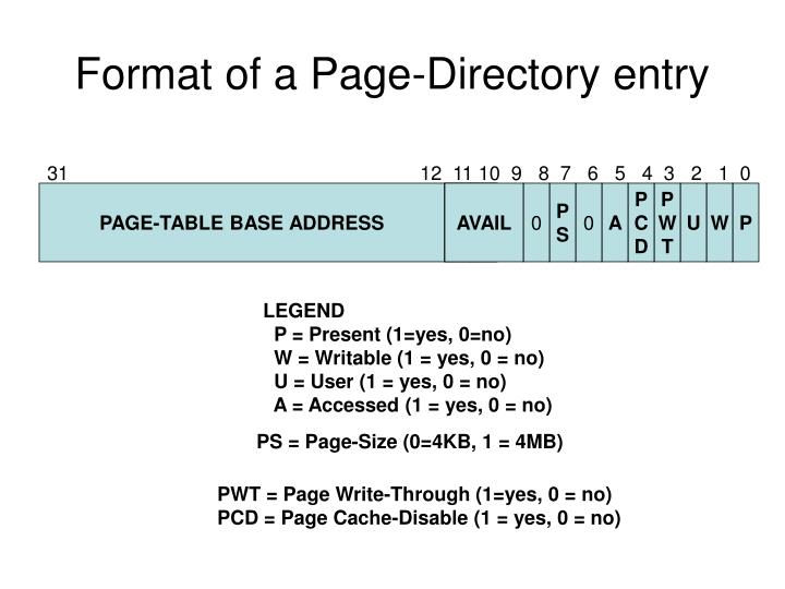 Format of a Page-Directory entry