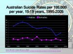 australian suicide rates per 100 000 per year 15 19 years 1995 2005