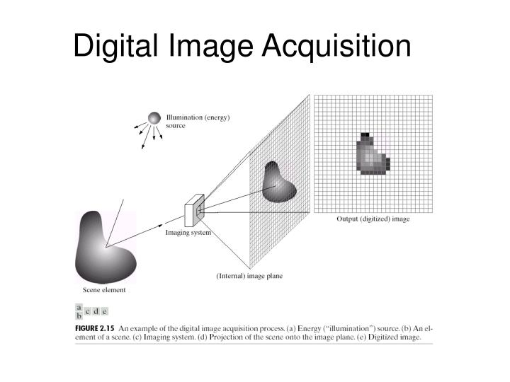 Digital Image Acquisition