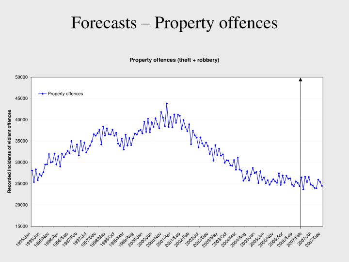 Forecasts – Property offences