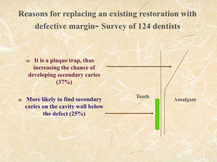 Reasons for replacing an existing restoration with defective margin