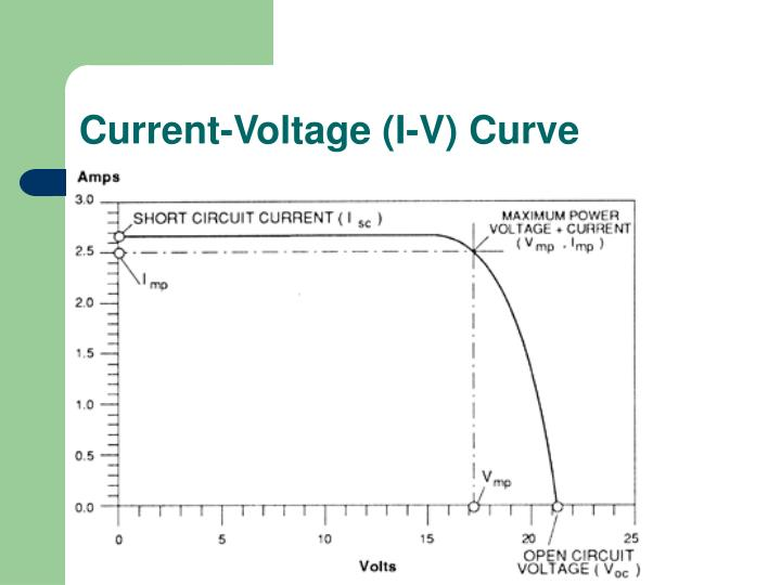 Current-Voltage (I-V) Curve
