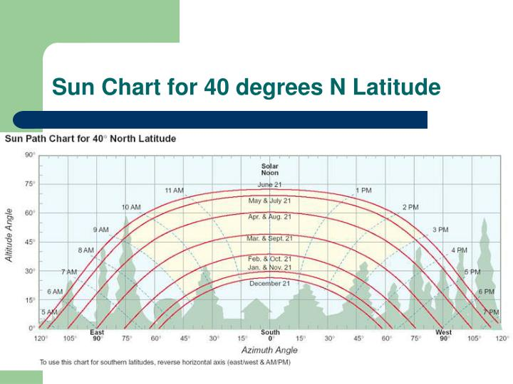 Sun Chart for 40 degrees N Latitude