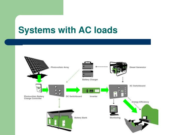 Systems with AC loads
