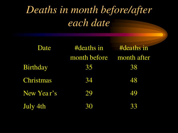 Deaths in month before/after each date