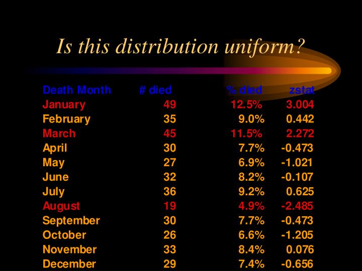 Is this distribution uniform?