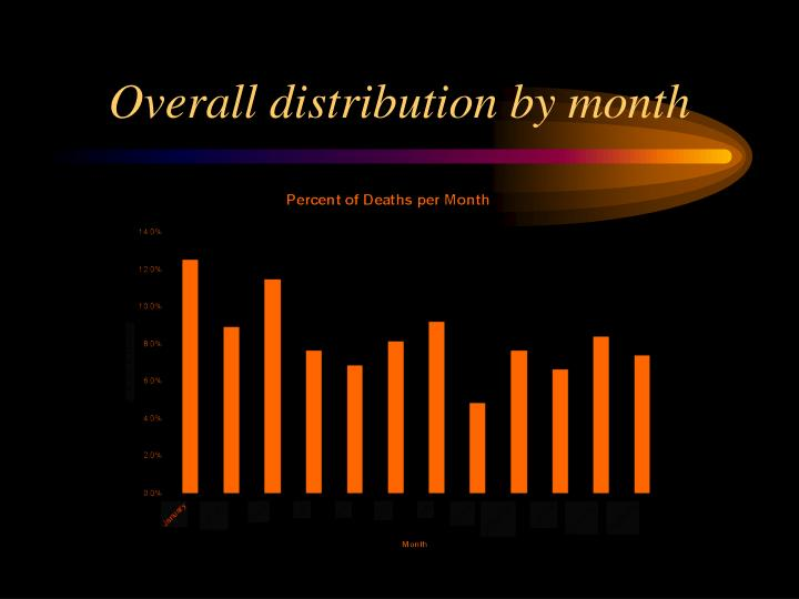 Overall distribution by month