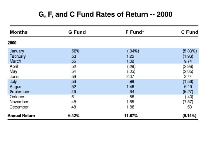 G, F, and C Fund Rates of Return -- 2000