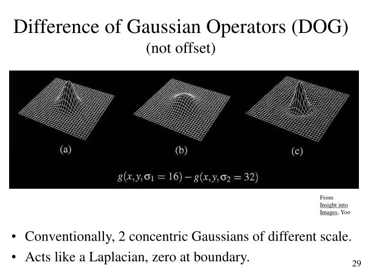 Difference of Gaussian Operators (DOG)
