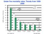 under five mortality rates trends from 1990 2000