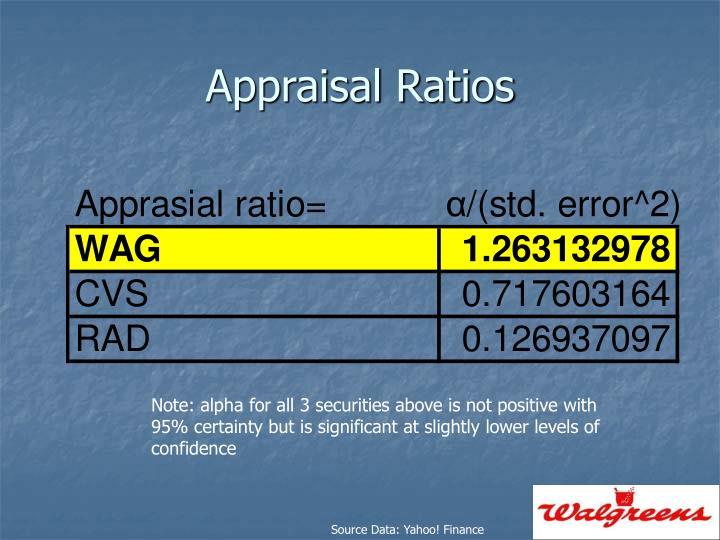 Appraisal Ratios
