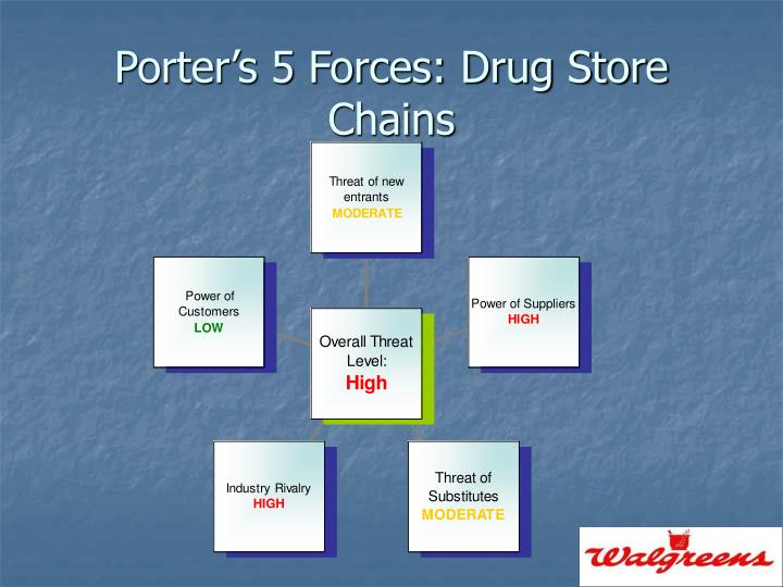 Porter's 5 Forces: Drug Store Chains