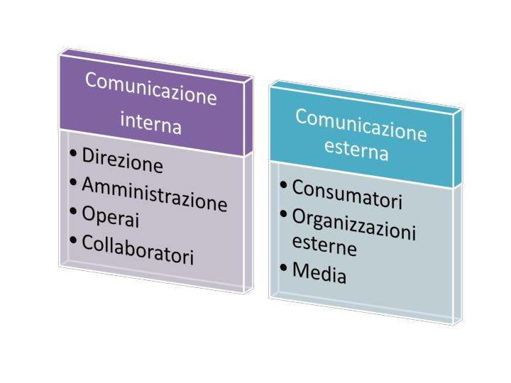 La comunicazione d
